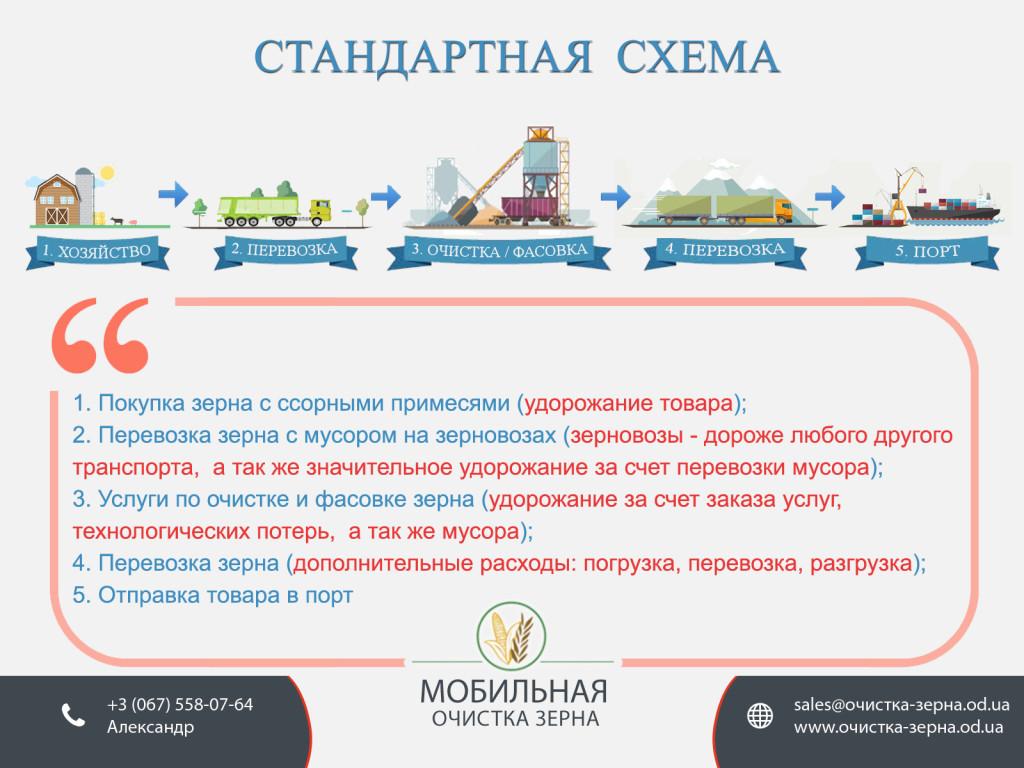 Стандартная схема | Мобильная очистка зерна